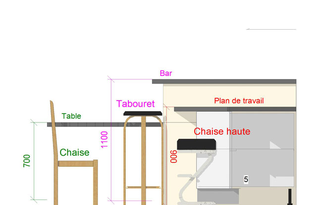 Tabouret de bar quelle hauteur for Dimension plan de travail cuisine