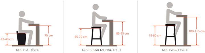 tabouret de bar quelle hauteur. Black Bedroom Furniture Sets. Home Design Ideas